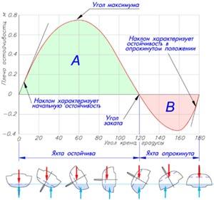 Рис.2 - Диаграмма остойчивости и ее основные элементы