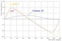 Рис.5 – Диаграммы остойчивости многокорпусных яхт:
