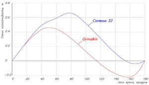 Рис.6 – Диаграммы остойчивости яхт Contessa 32 и Grimalkin