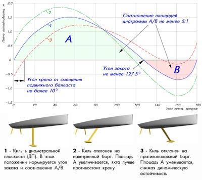 Рис.7 - Диаграмма остойчивости яхты класса Open 50